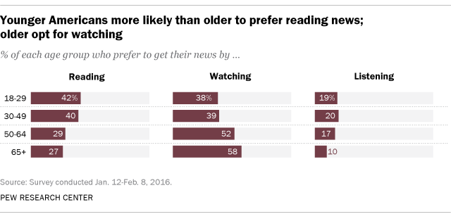 Online news comsumption survey by Pew Research Center